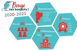 chiffres clés de l'action de prévention Bouge tes baskets