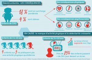 Infographie Bouge tes baskets sur l'obésité et la sédentarité infantile