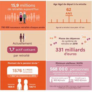 Extraits de l'infographie 10 chiffres clés pour comprendre la retraite